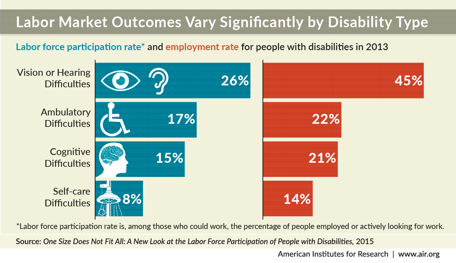 labor-force-participation-and-employment-rate-disability-type_cx-9-25-02