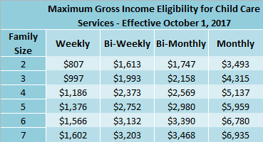FY18 Income Eligibility Chart